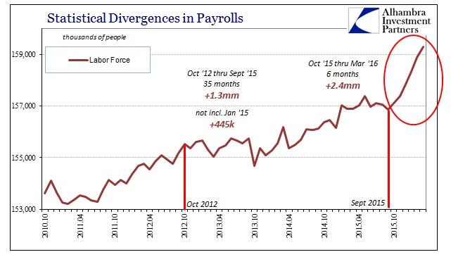 ABOOK Apr 2016 Payrolls LF Cycle