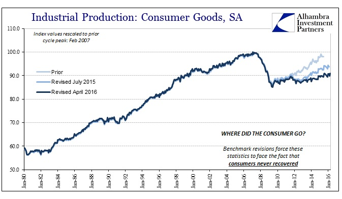 ABOOK May 2016 Revised Consumer Goods IP Recent