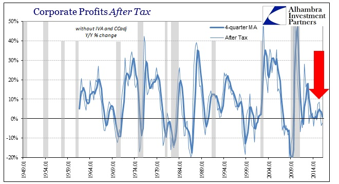 ABOOK June 2016 GDP Corp Profits After Tax YY
