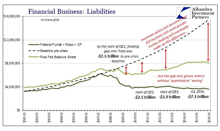 Never QE Fed BS CP plus FF repo plus Fed BS Baseline