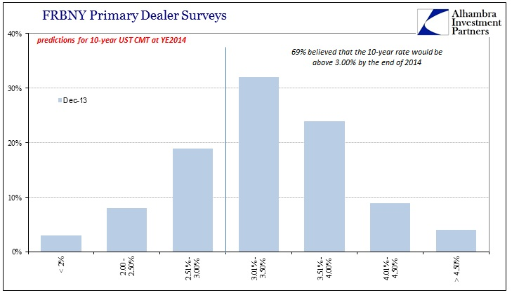 ABOOK July 2016 Rates Primary Dealer Survey Dec 2013 YE2014