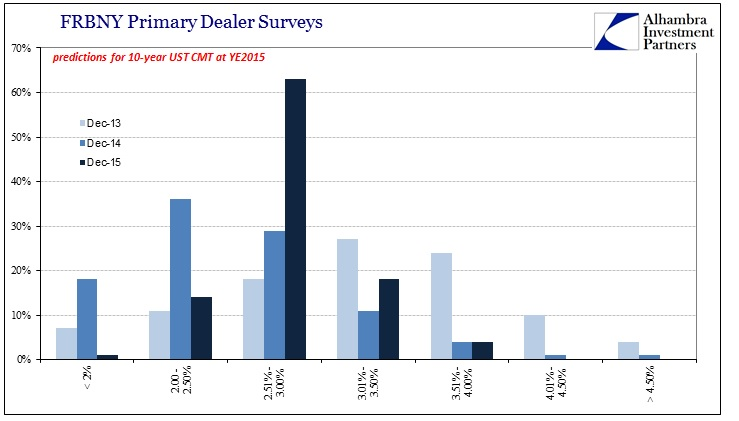 ABOOK July 2016 Rates Primary Dealer Survey Last 3