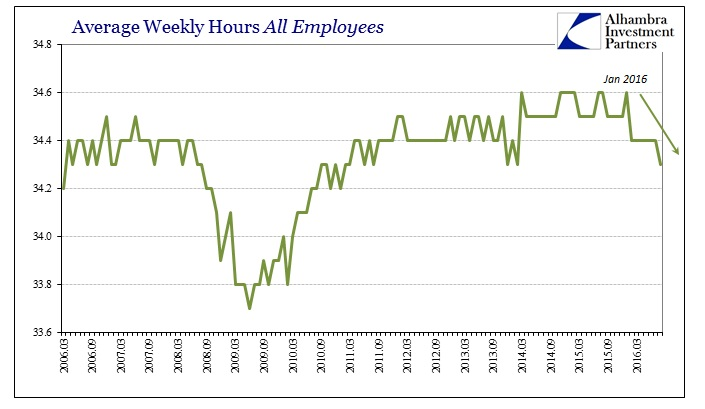ABOOK Sept 2016 Payrolls Avg Weekly Hours