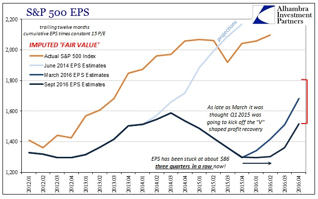 abook-sept-2016-valuations-sp-500-eps-ttm-fair-value