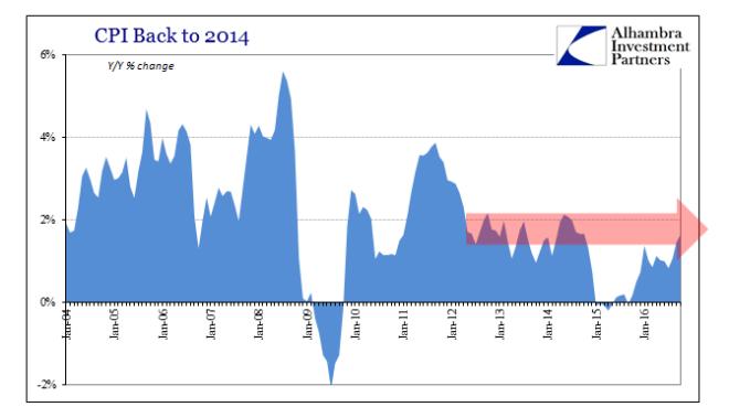 abook-nov-2016-cpi-2014-trend
