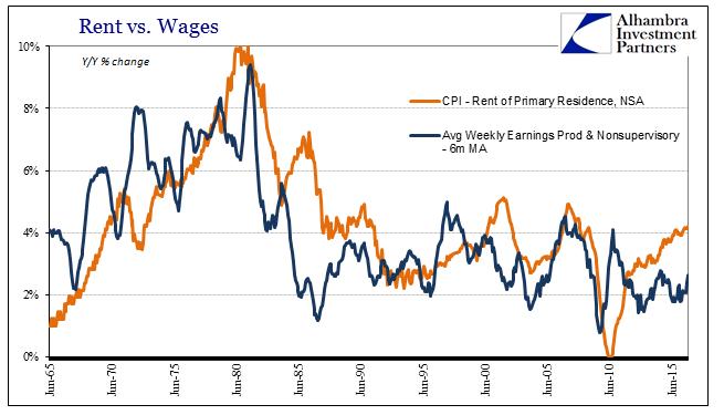 abook-nov-2016-cpi-rent-v-wages