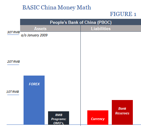 Good Time To Review China Money Basics – Alhambra Investments