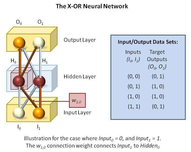 Neural Networks and Python Code: Be Careful with the Array Indices