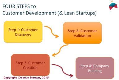 Lean Creative Startup