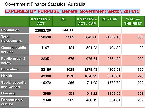 p2405 NTG spending table
