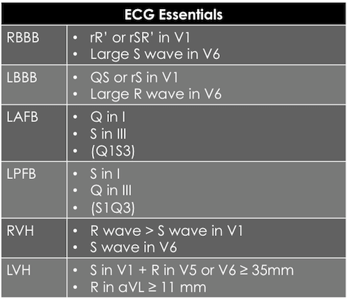 ECG Essentials