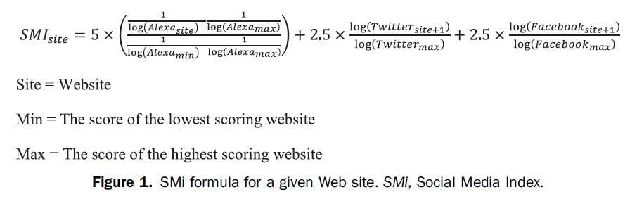 Social Media index