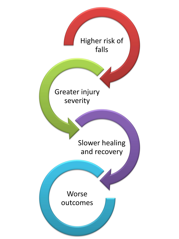 Traumatic Brain Injury Flowchart