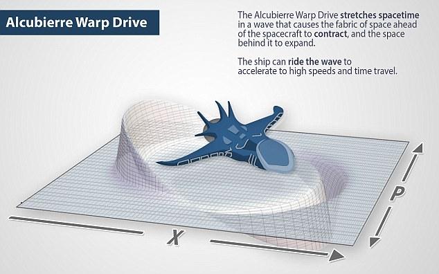 Warp Drive 2