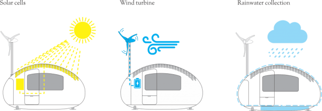 The body of an Ecocapsule is covered with 2.6m2 of high-efficiency solar cells and a retractable pole holding a 750W wind turbine is further attached to the body. This creates an energy system that can support you for almost an entire year in many off-grid locations.