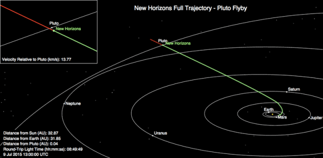 New Horizons' trajectory through the solar system. (JHU/APL)