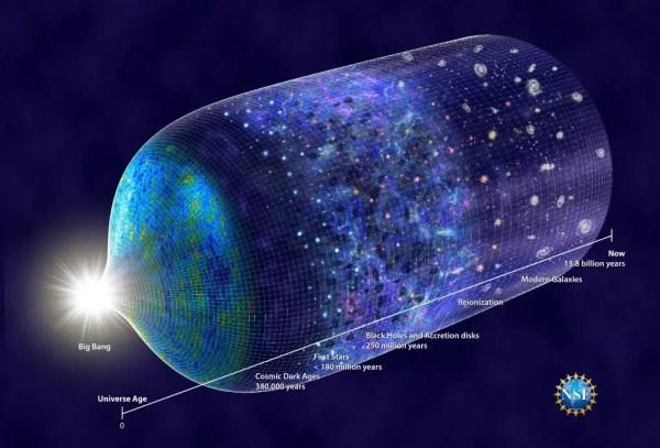 Timeline of universe