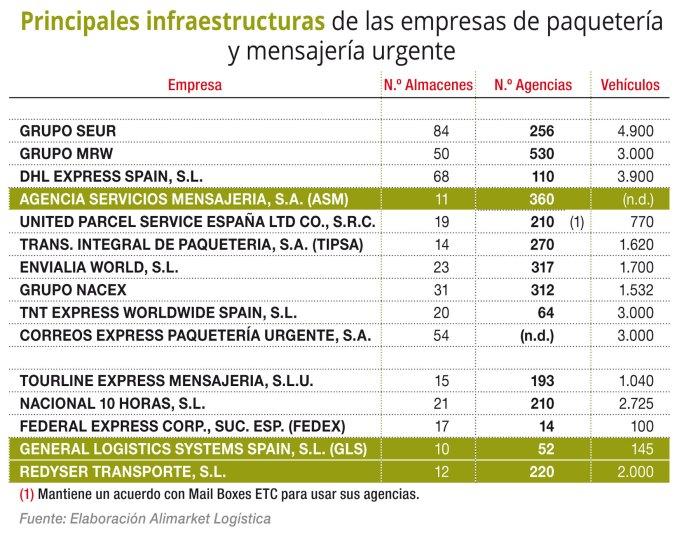 Principales infraestructuras de las empresas de paquetería y mensajería urgente