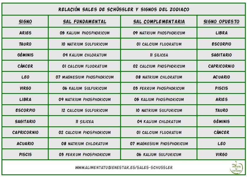 Sales de Schüssler y signos del zodíaco