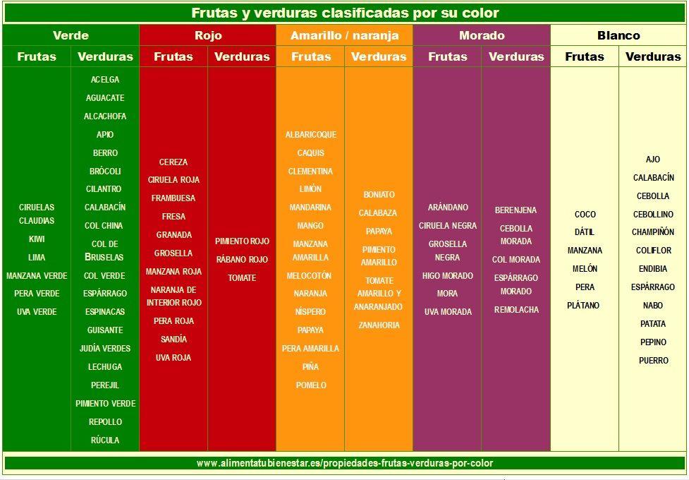 Frutas y verduras clasificadas por su color