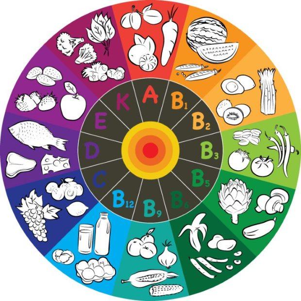 La importancia de las vitaminas en la alimentación