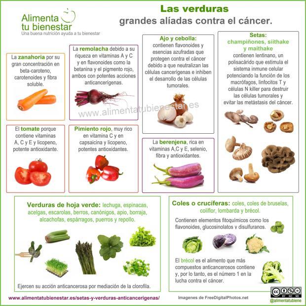 Infografía Propiedades Verduras anticancerígenas