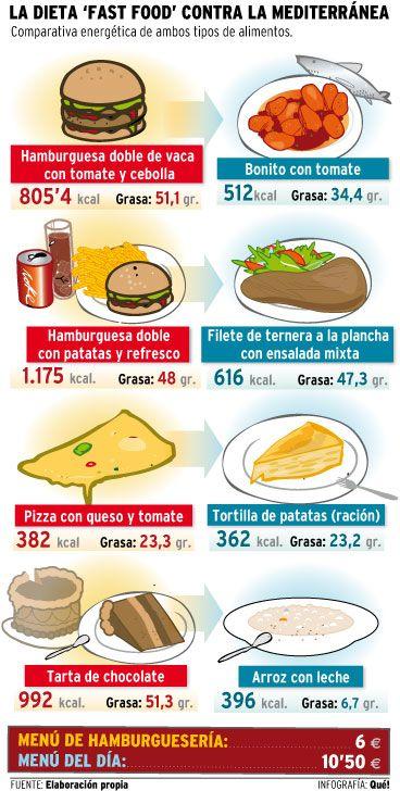 Comida basura vs dieta mediterránea
