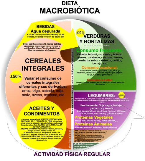 Alimentacion Macrobiotica