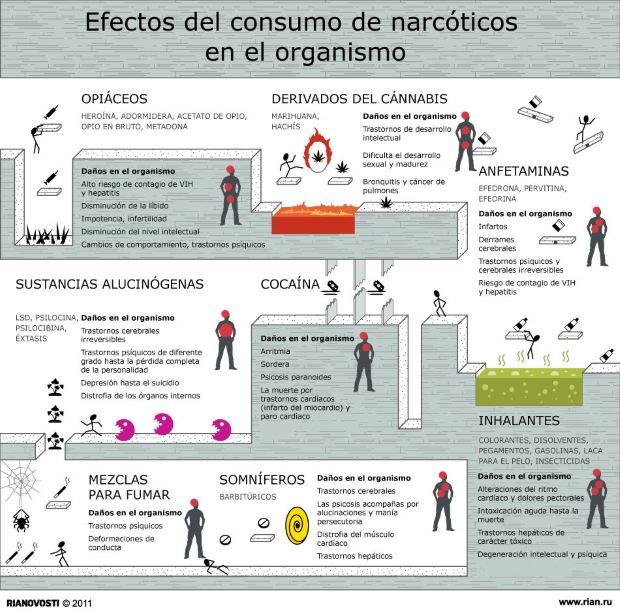 Efectos del consumo de narcóticos en el organismo