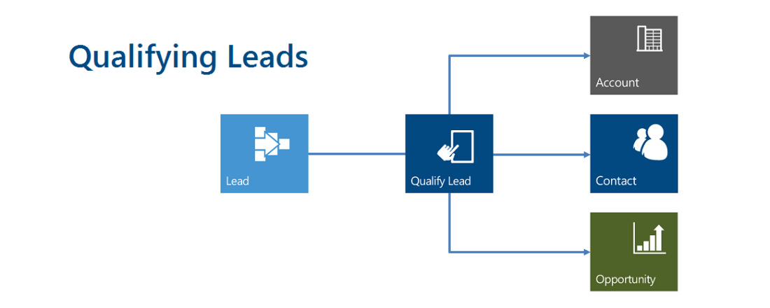 Updated Solution Release: Lead Qualification Version 2.0.0 for Microsoft Dynamics  365