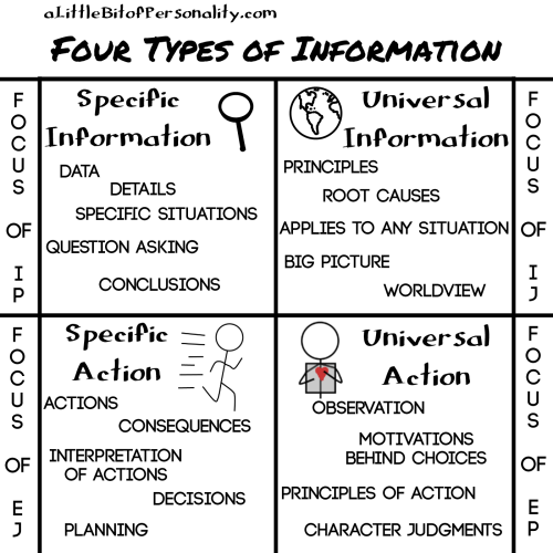 four-types-of-information