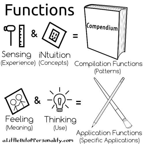 functions-recap