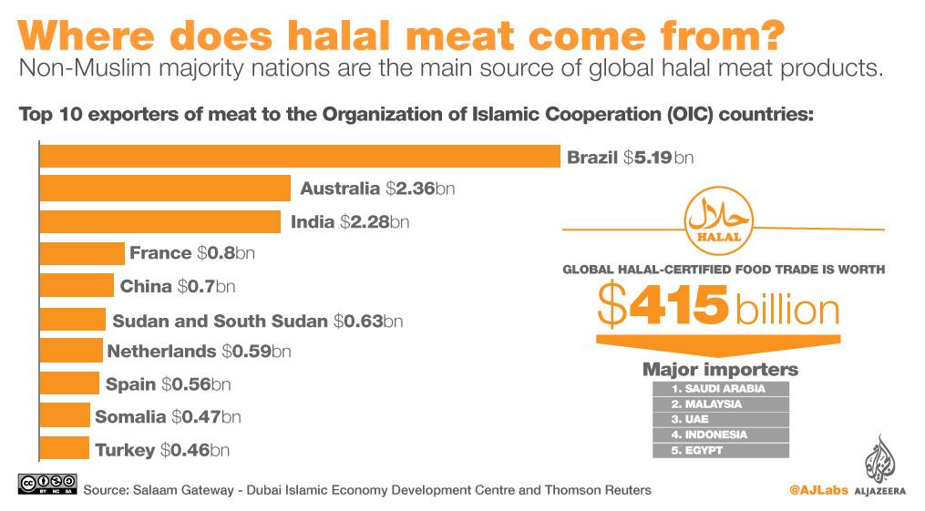 Halal meat industry
