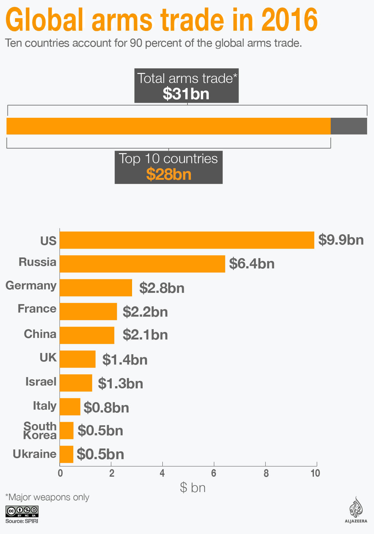 The 10 Countries That Export The Most Major Weapons