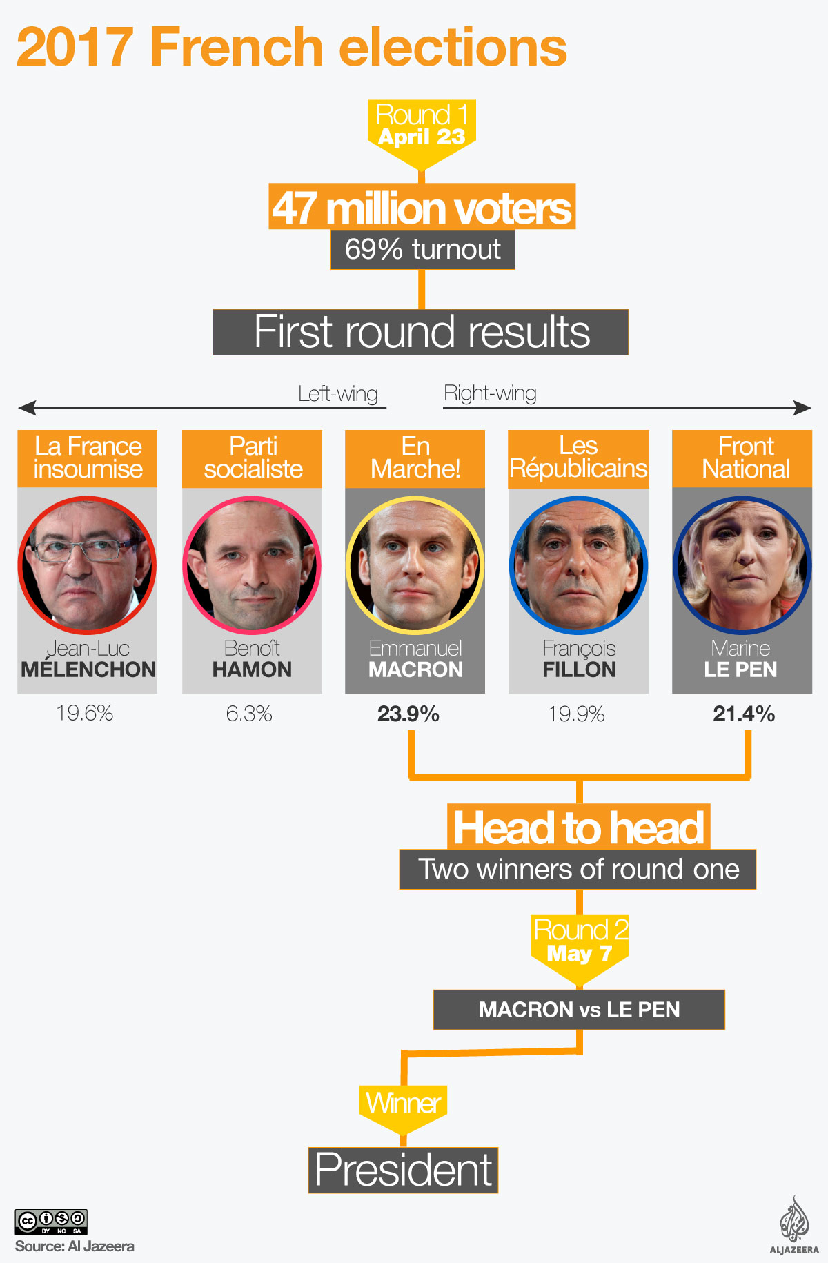 french elections explainer infographic