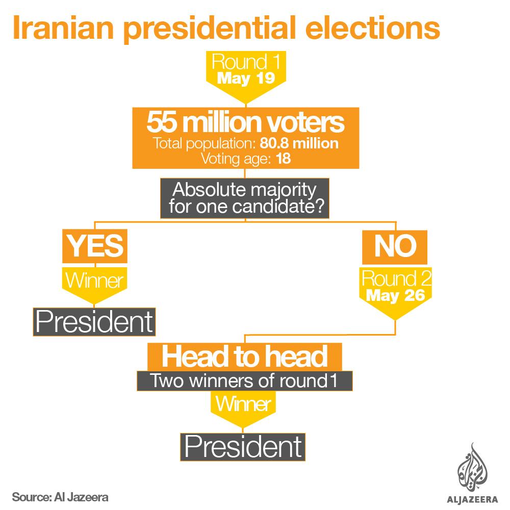 iran election explainer process
