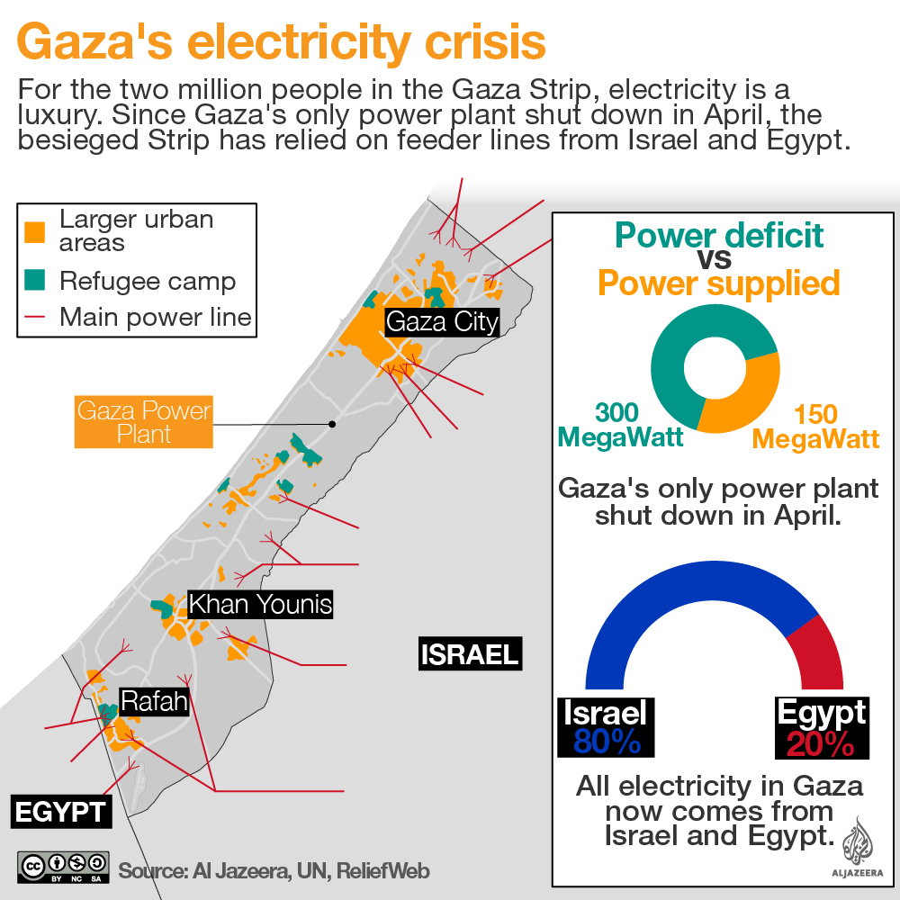 gaza electricity infographic