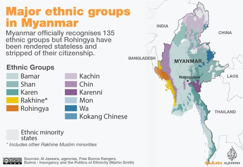 Rohingya ethnic groups