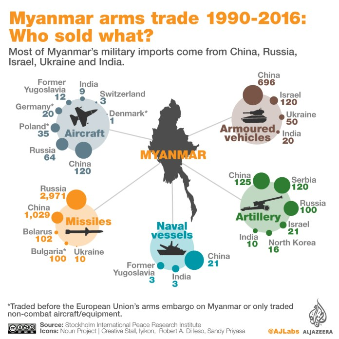 Myanmar arms import