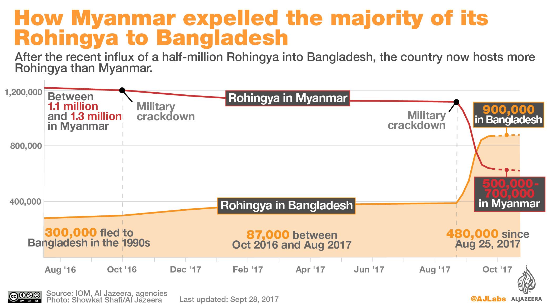infographic rohingya bangladesh refugees