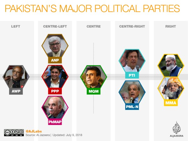 Pakistan elections 2018: The major political parties – The ...