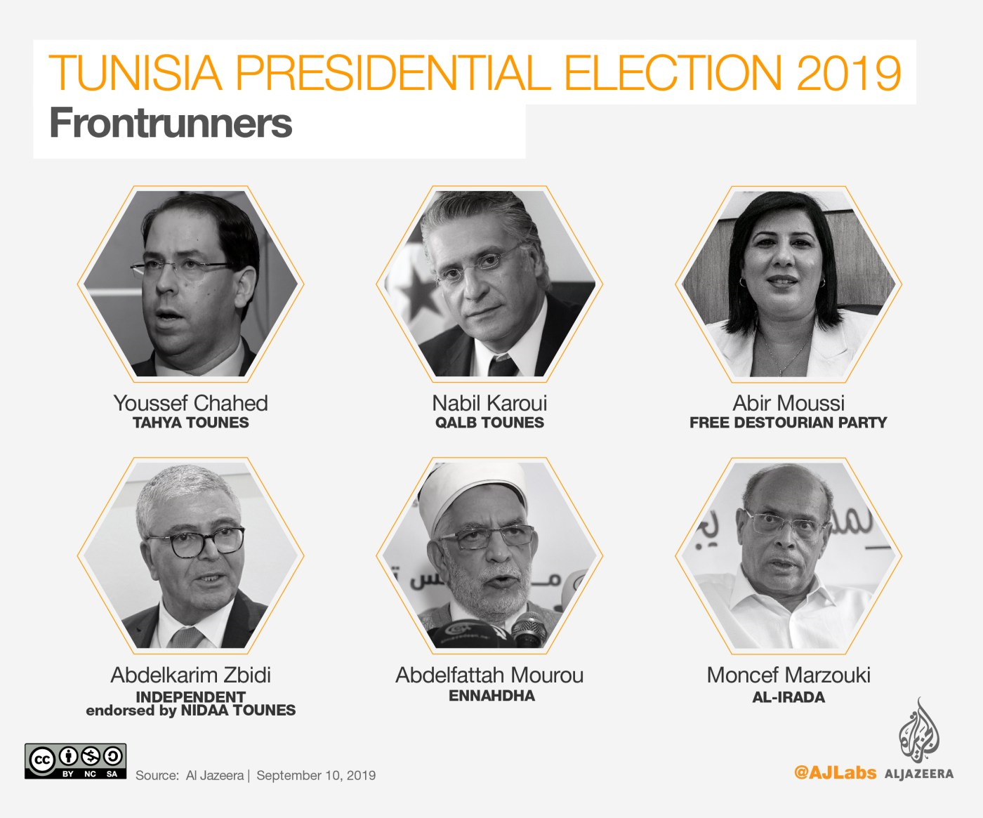 INTERACTIVE: Tunisia presidential elections 2019 - Candidates
