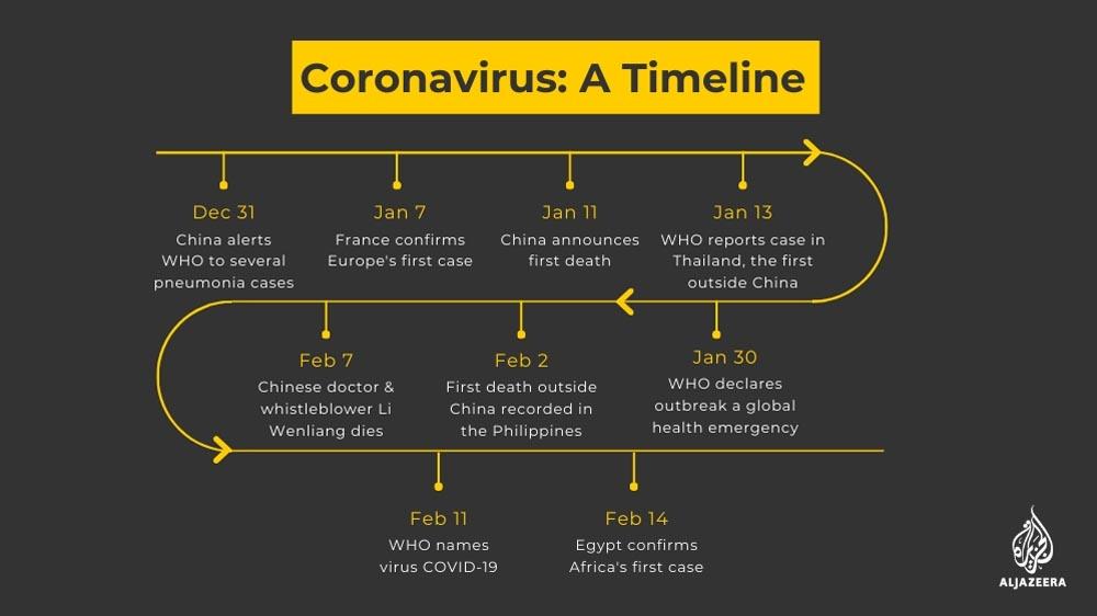 CARD: Coronavirus timeline