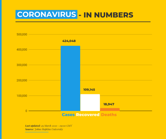 Coronavirus - in numbers