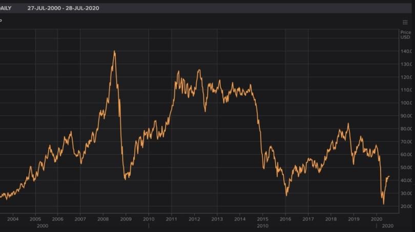 Graphique des prix du pétrole brut Brent Refinitiv