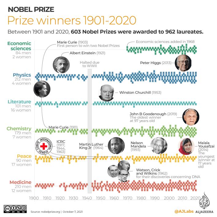 INTERACTIVE- Nobel Prize Winners 1901-2020