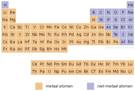 Afbeeldingsresultaat voor periodiek systeem van de elementen aljevragen