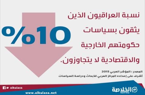 نسبة العراقيون الذين يثقون بسياسات حكومتهم الخارجية والاقتصادية لا يتجاوزون 10%.