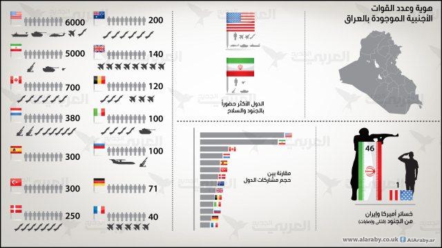 العراق مسرح لـ14 جيشاً أجنبياً... إحصاء بالأرقام والانتشار والتجهيزات