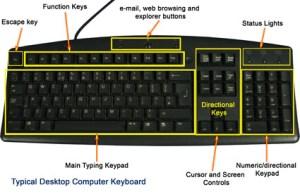 Computer keyboard diagram   Main keyboard layout